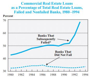 Graph of failed banks as a percentage of loans