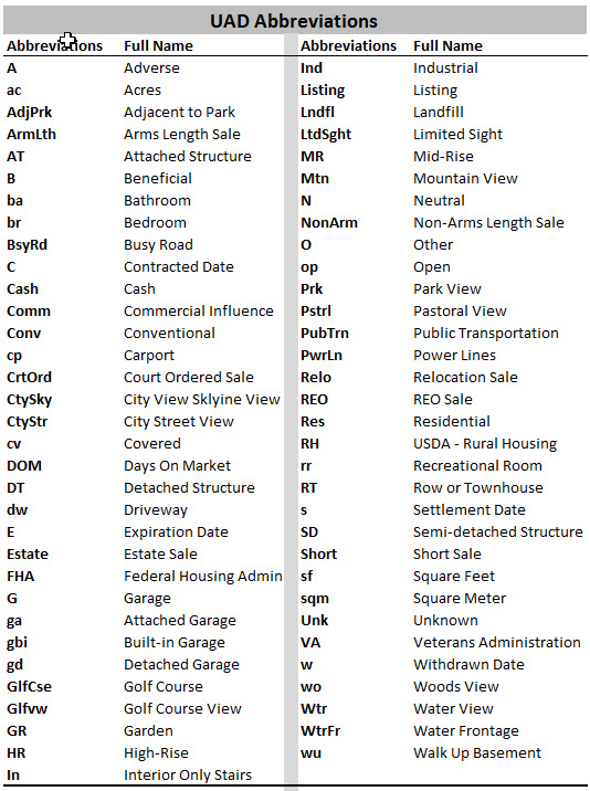 Appraisal Universal Data Set Abbreviations Guide
